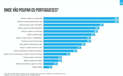 Onde vão poupar os portugueses?